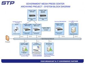 Media press center